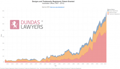 Graph of Intellectual Property, Patents, Designs and Trademarks registered in Australia